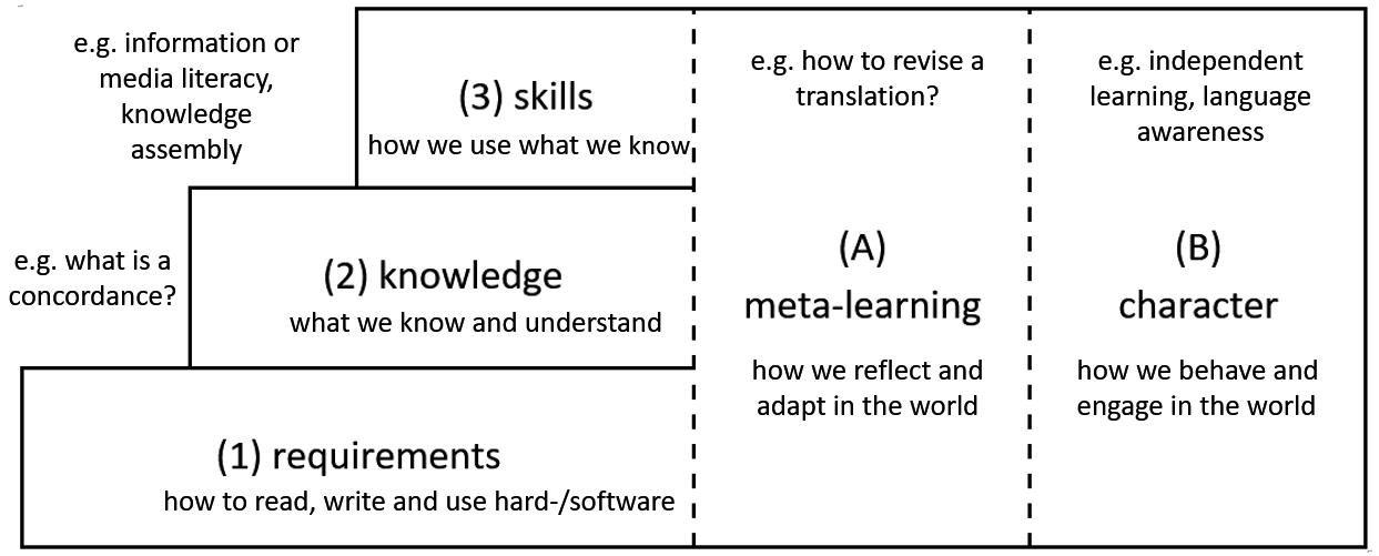 model_digital_literacy_filled.png