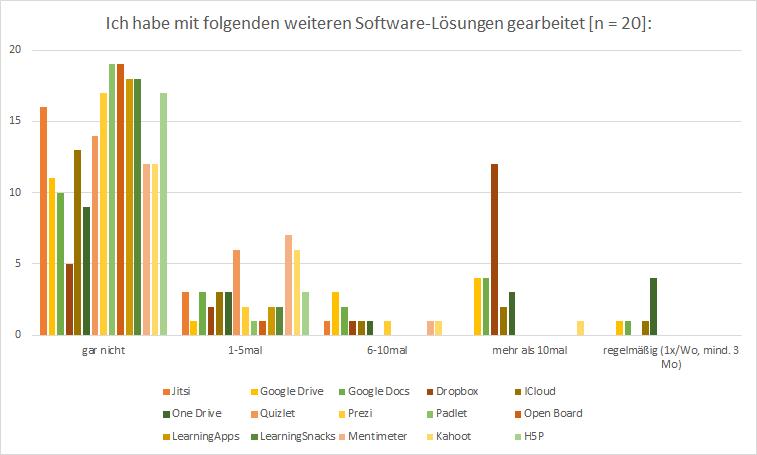 nutzung_weitere_software.png