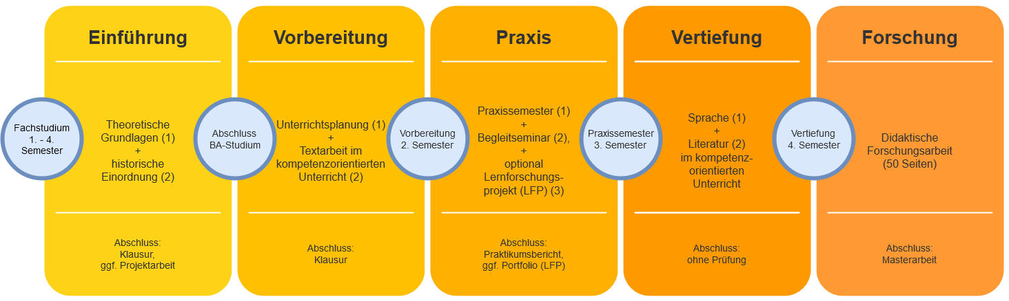 fd_studium_module.png